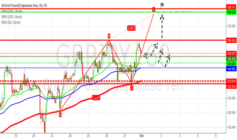 GBPJPY: GBP/JPY: Possible to going Long