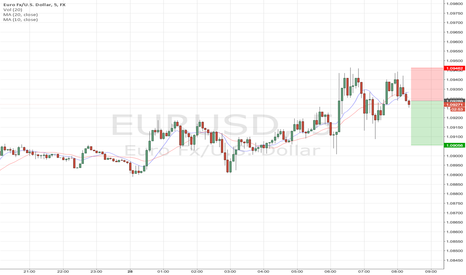 EURUSD: Sell EU