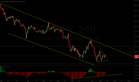 CADJPY: Some upside incoming?