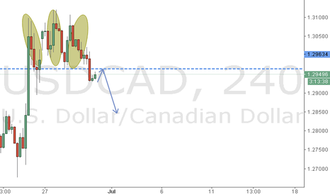 USDCAD: USDCAD_4H