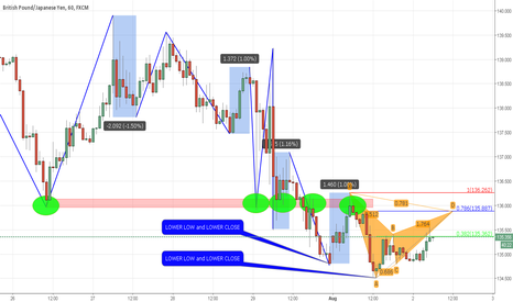 GBPJPY: Another example of UG pattern