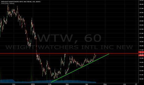 WTW: climbing