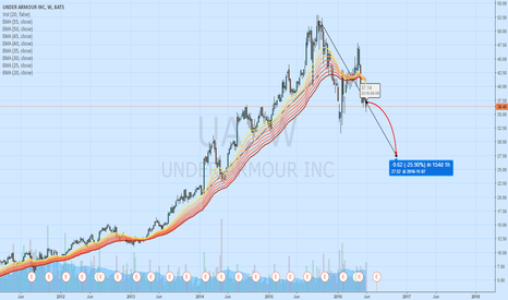 UA: Short position on Under Armour
