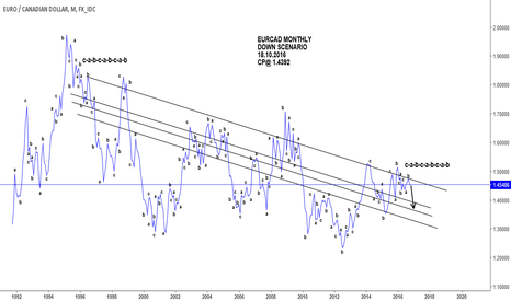 EURCAD: EURCAD monthly stuructural pattern recognition