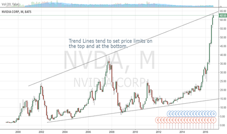 NVDA: NVDA is at the top of a long term channel