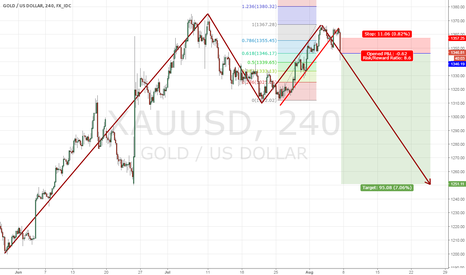 XAUUSD: GOLD short trade after NFP