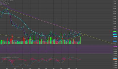 WLT: WLT long, big trend line break.