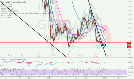 GPRO: Time to gap up and jump really high