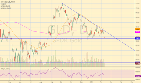 GLD: GLD Descending Triangle