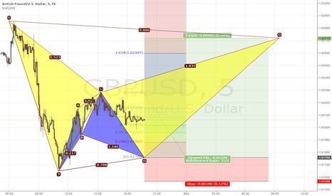 GBPUSD: From Cypher to Bat