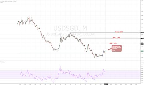 USDSGD: More easing measures soon