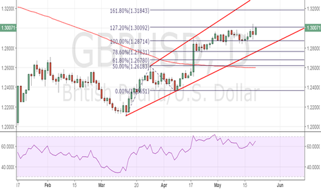 GBPUSD: GBP/USD stuck at 127.2% Fib expansion