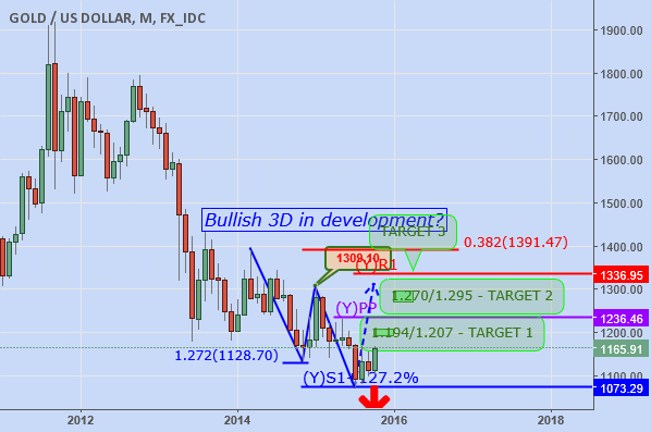GOLD: LONG-TERM ANALYSIS
