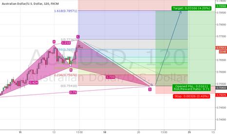 AUDUSD: Long term Buy for AUDUSD if Bullish Cypher completed