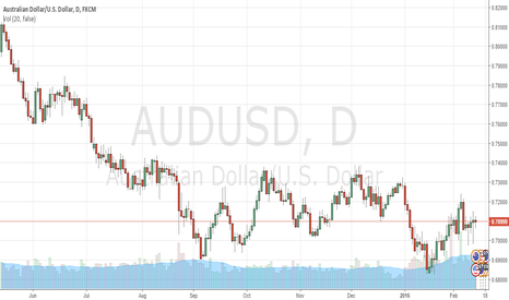 AUDUSD: GO LONG