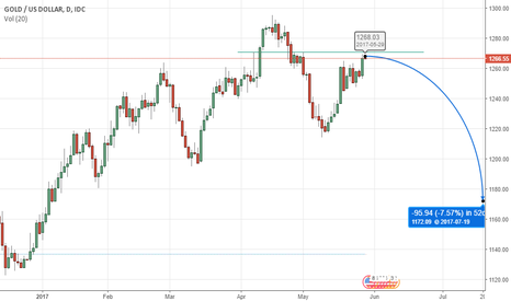 XAUUSD: Gold will Sink