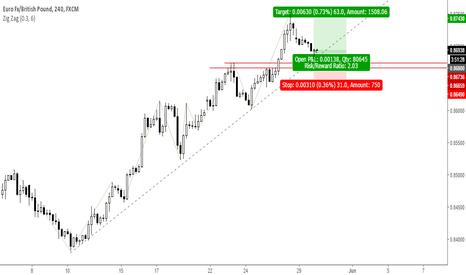 EURGBP: Trade 6: Short term simple Long