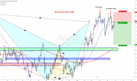 XLU: Another 61.8 Fib pullback inside the PRZ