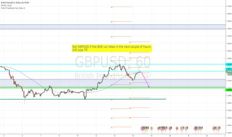 GBPUSD: Short GBPUSD if the BOE cut rates