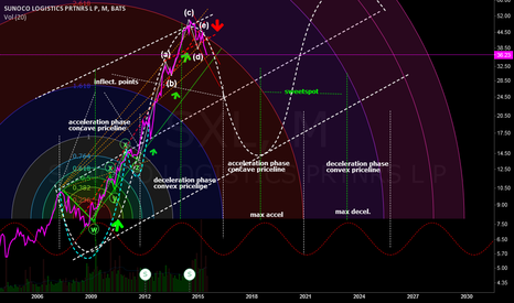 SXL: The business cycle and a search for the investor sweetspot
