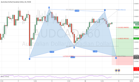 AUDCAD: AUDCAD h1 potential bull gartley