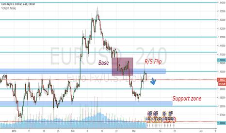 EURUSD: Eur/Usd is falling down