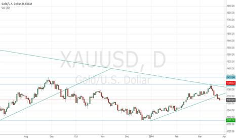 XAUUSD: Gold: XAU/USD