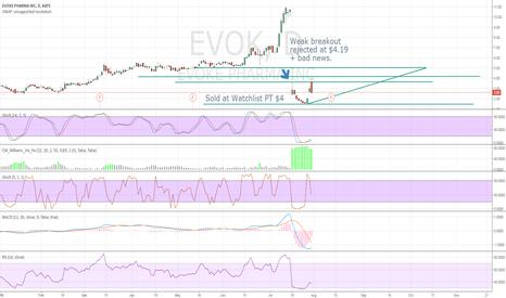 EVOK: Updated Chart