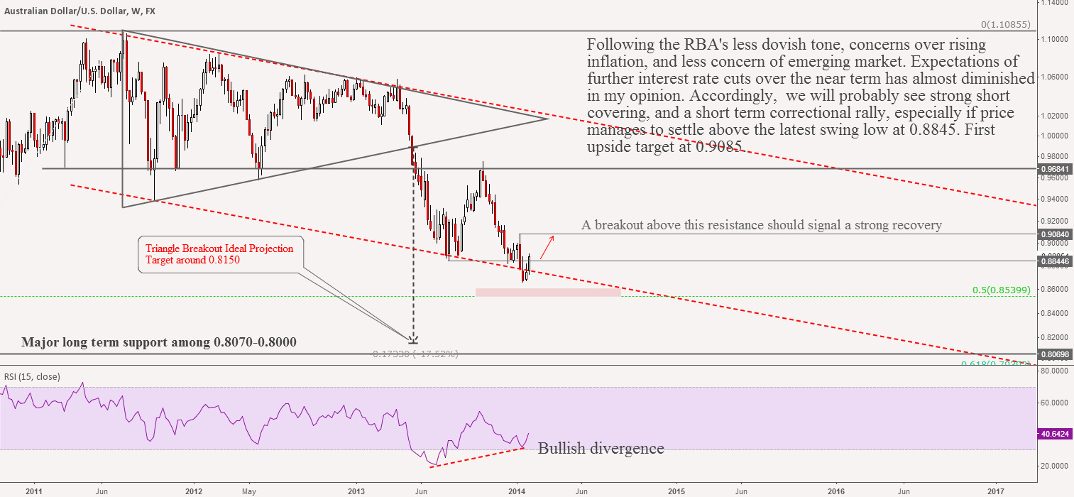 AUDUSD: Rally on Short Squeeze