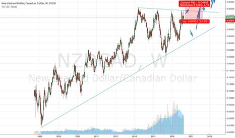 NZDCAD: Nzdcad buy