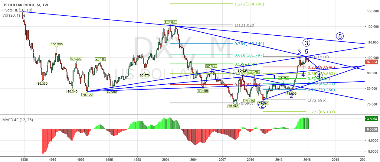 US dollar is undergoing wave 4 correction