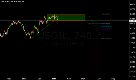 USOIL: Momentum broken, Consolidation period