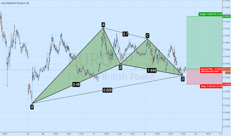 EURGBP: Bullish Gartley EURGBP M3