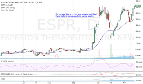 ESPR: The power move looks familiar, needs a shakeout.