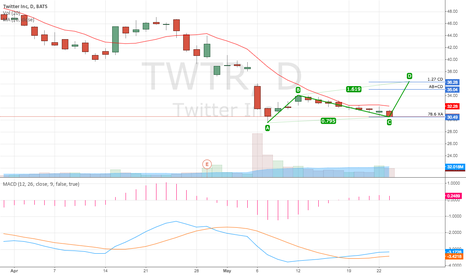 TWTR: $TWTR Bearish AB=CD in the making?