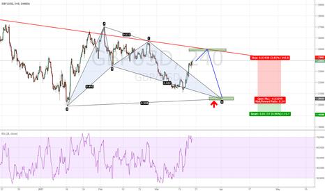 GBPUSD: GBPUSD - Post FOMC Update (Bat still valid)