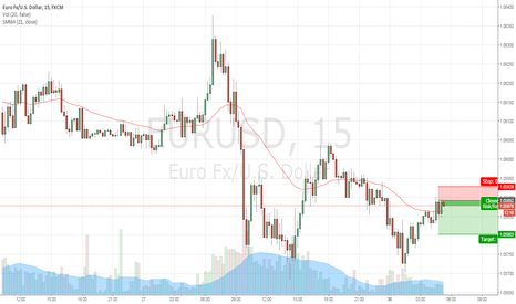EURUSD: eur/eur short opportunity