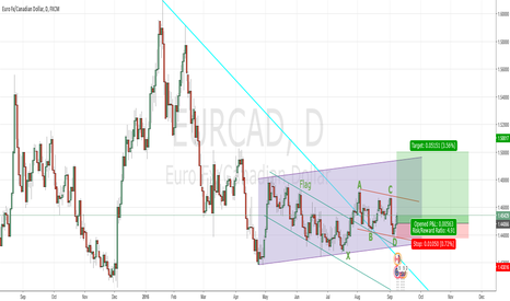 EURCAD: EurCad Big Bullish Potential of 600 pips