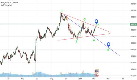 EURGBP: EURGBP Short Wolf Wave Pattern Forming