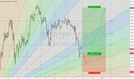 EURJPY: EUR/JPY Y127.50 TakeProfit Y130 StopLoss Y126.30 Correction Over