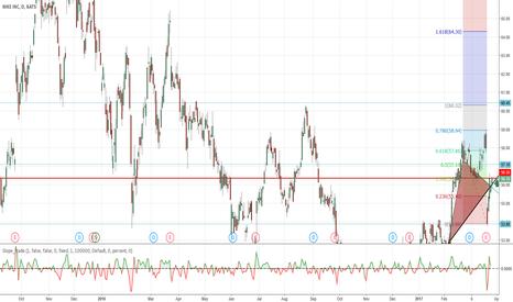 NKE: NKE technical analysis - long
