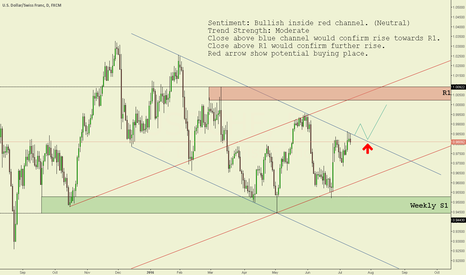 USDCHF: USD/CHF Daily chart technical analysis.