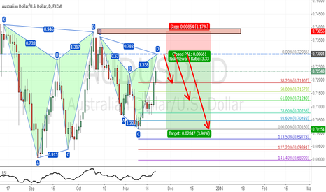 AUDUSD: waiting for the cypher