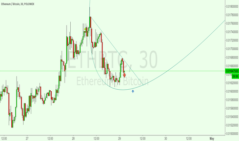 ETHBTC: Butterbowl formation