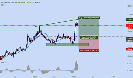 AUDCAD: AUD CAD * BUY SETUP FOR 41 PIPS