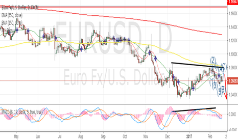 EURUSD: EURUSD still has a very bearish structure
