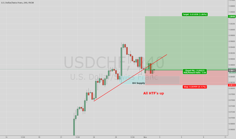 USDCHF: H4 Supply 2nd touch.