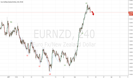 EURNZD: EURNZD end of the previous projection