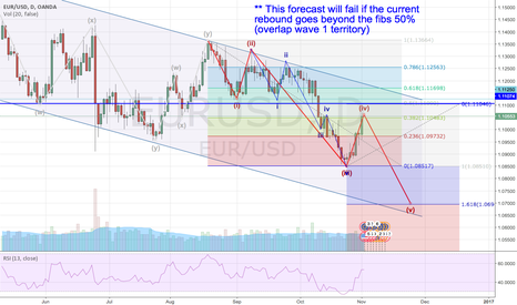 EURUSD: Almost a time to short
