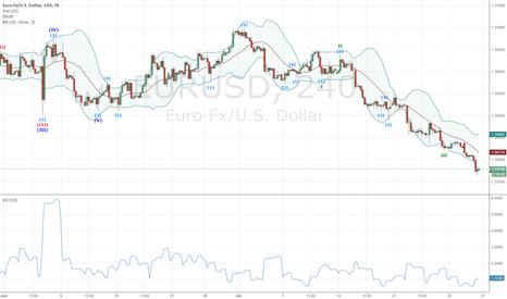 EURUSD: Elliot Wave Lower Count In EURUSD